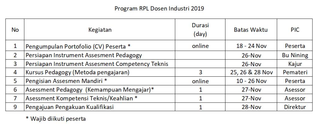 Jadwal RPL Dosen Industri